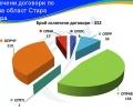 332 са сключените договори по оперативните програми в област Стара Загора