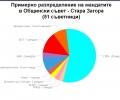 Общински съвет Стара Загора 2015-2019 г. - разпределение на мандатите и общински съветници