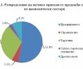Ръст от близо 10% на промишлената продукция е отбелязан за последната година в Старозагорска област
