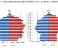 Колко души живеят в Старозагорска област и в отделните градове - статистически данни