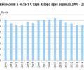 Раждаемост, смъртност и миграция на населението в област Стара Загора през 2016 година