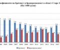Брачност и бракоразводност в област Стара Загора през 2016 година
