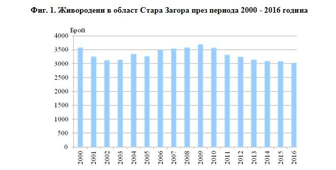 Razhdaemost Smrtnost I Migraciya Na Naselenieto V Oblast Stara