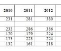 Цени на земеделската земя и арендата в селското стопанство в област Стара Загора през 2016 г.