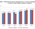 66.8% от домакинствата в Старозагорска област - с достъп до Интернет