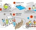 Предизвикателството за социална промяна на Фабрика за идеи приканва активни граждани да срещнат реални проблеми на града си офлайн в 4-дневен формат
