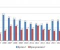 Брачност и бракоразводност в област Стара Загора през 2018 година