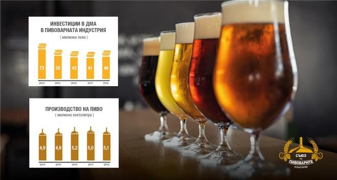 UBB breweries statistic