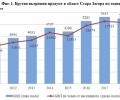 Брутен вътрешен продукт и брутна добавена стойност по икономически сектори в област Стара Загора през 2018 г.
