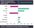 GlobalData: Добивът на въглища за енергетиката ще бъде повлиян незначително от COVID-19 през 2020 г.