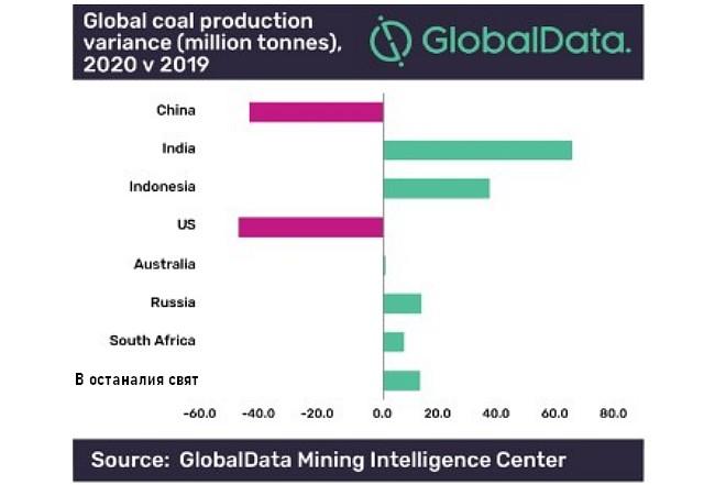 Очакваната динамика в световния добив на въглища 2019/2020 г. по страни