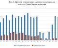 Нощувките и приходите на хотелите в Старозагорско - с 2/3 надолу през декември