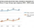 Противообществени прояви и престъпления на малолетните и непълнолетните лица в област Стара Загора през 2020 г.