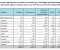 62 хил. старозагорци са се преброили до момента електронно, в областта - близо 95 000